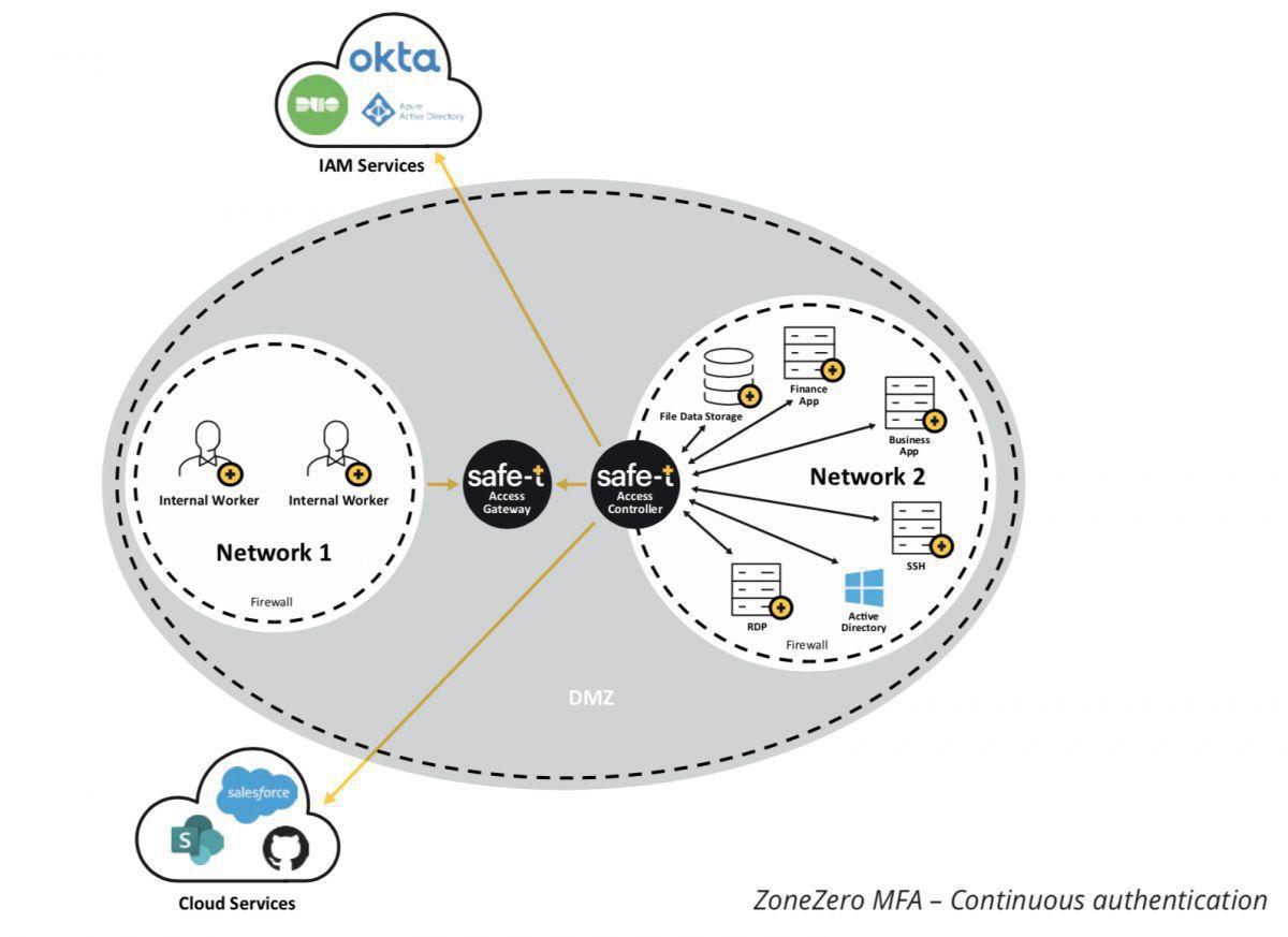 zonezero mfa multifactorauthentication