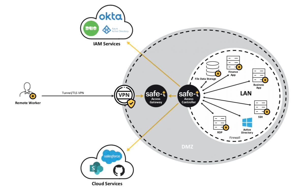 zonezero vpn virtual private network
